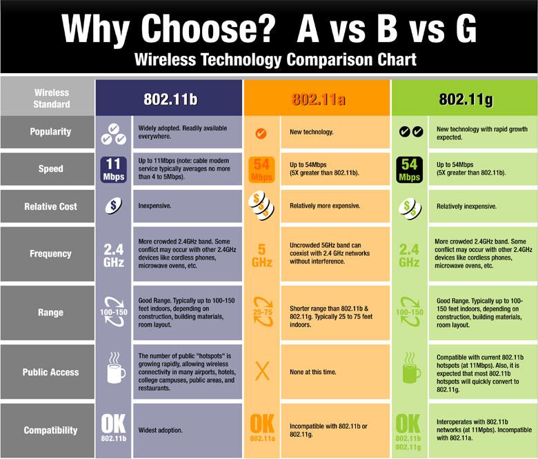 wireless comparison jpg